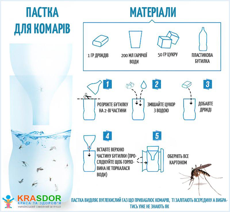 Пастка для комарів своїми руками
