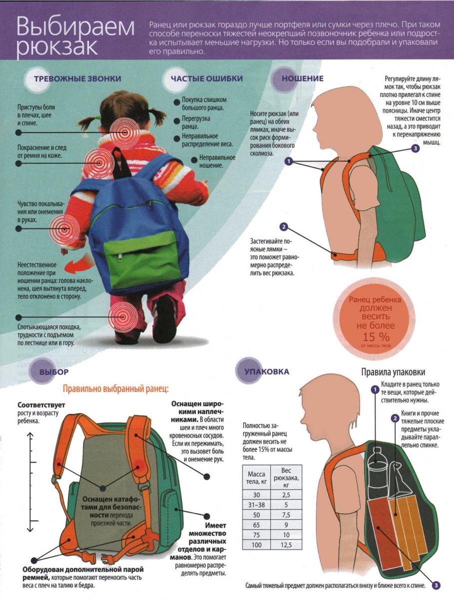 Як правильно обрати шкільний рюкзак