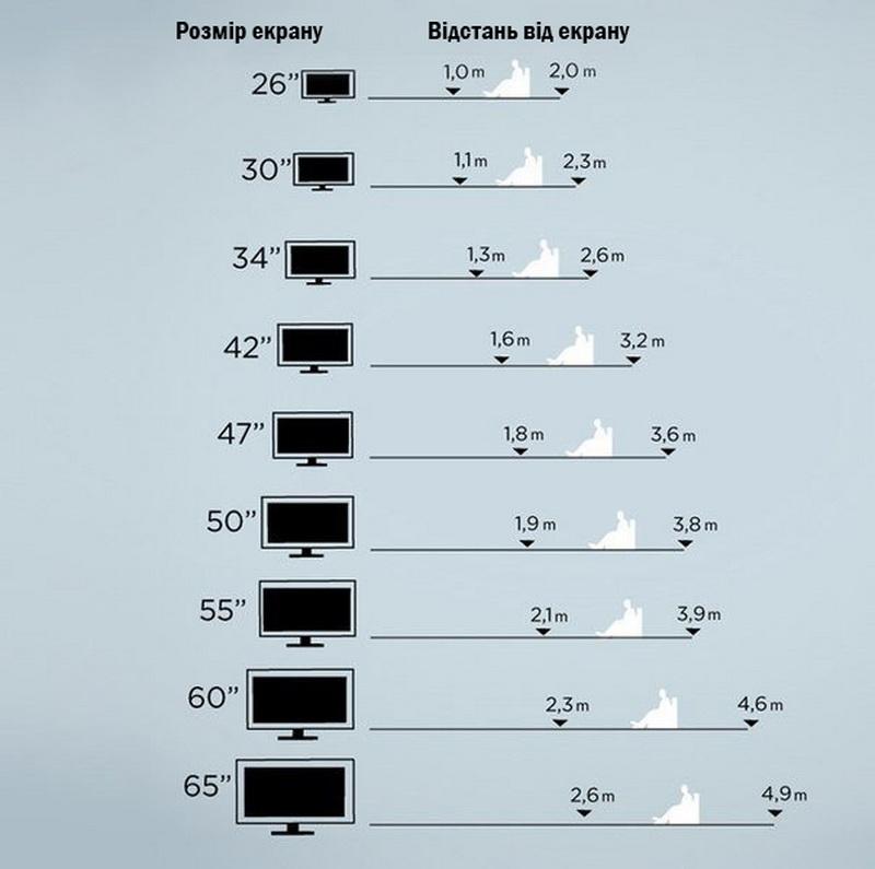 Таблиця для вибору діагоналі телевізора